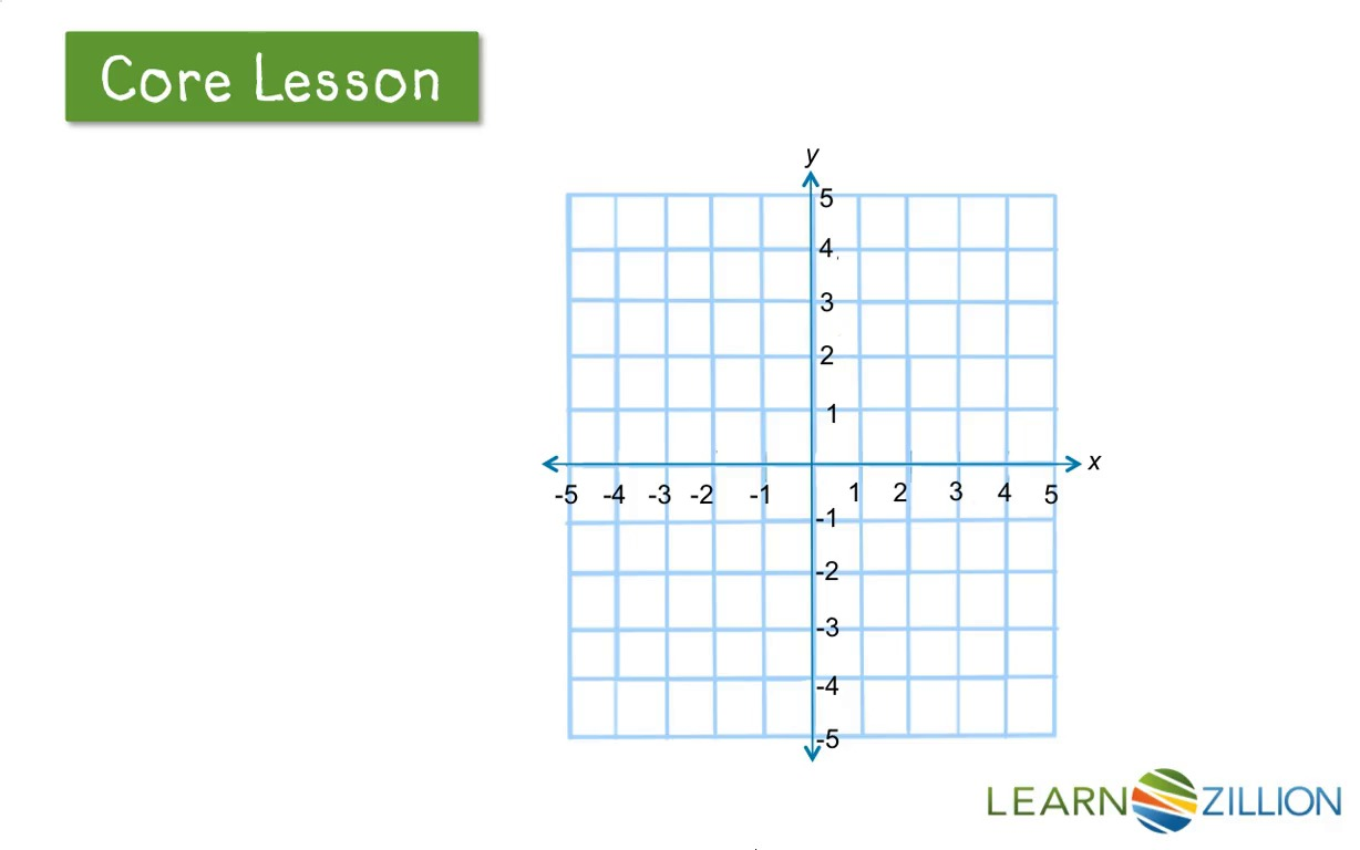 Coordinate planes worksheets pictures