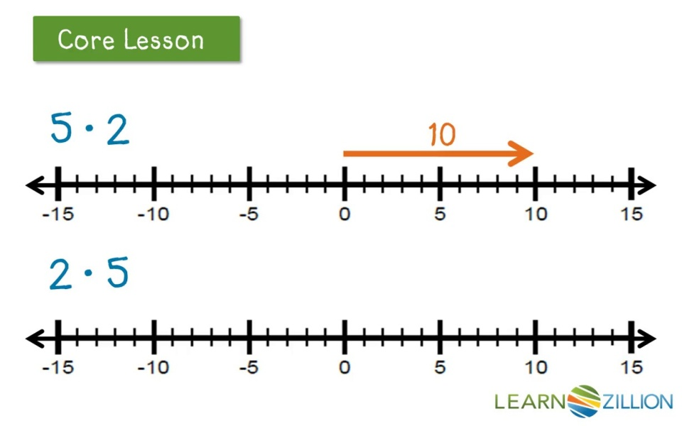 Multiply Two Positive Or Negative Integers On A Number Line