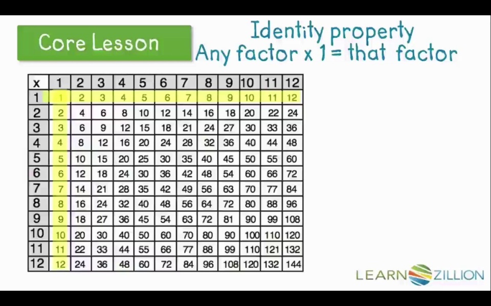 Identify Patterns On A Multiplication Chart Learnzillion