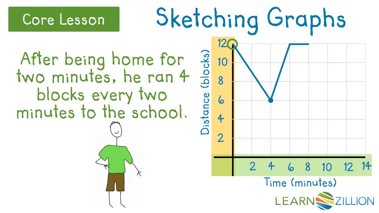 Sketch Graphs By Interpreting Situations Learnzillion. Video Thumbnail. Worksheet. Interpreting Function Graphs Worksheet At Mspartners.co