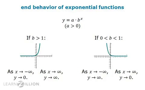 Determine the end behavior of a polynomial or exponential ...