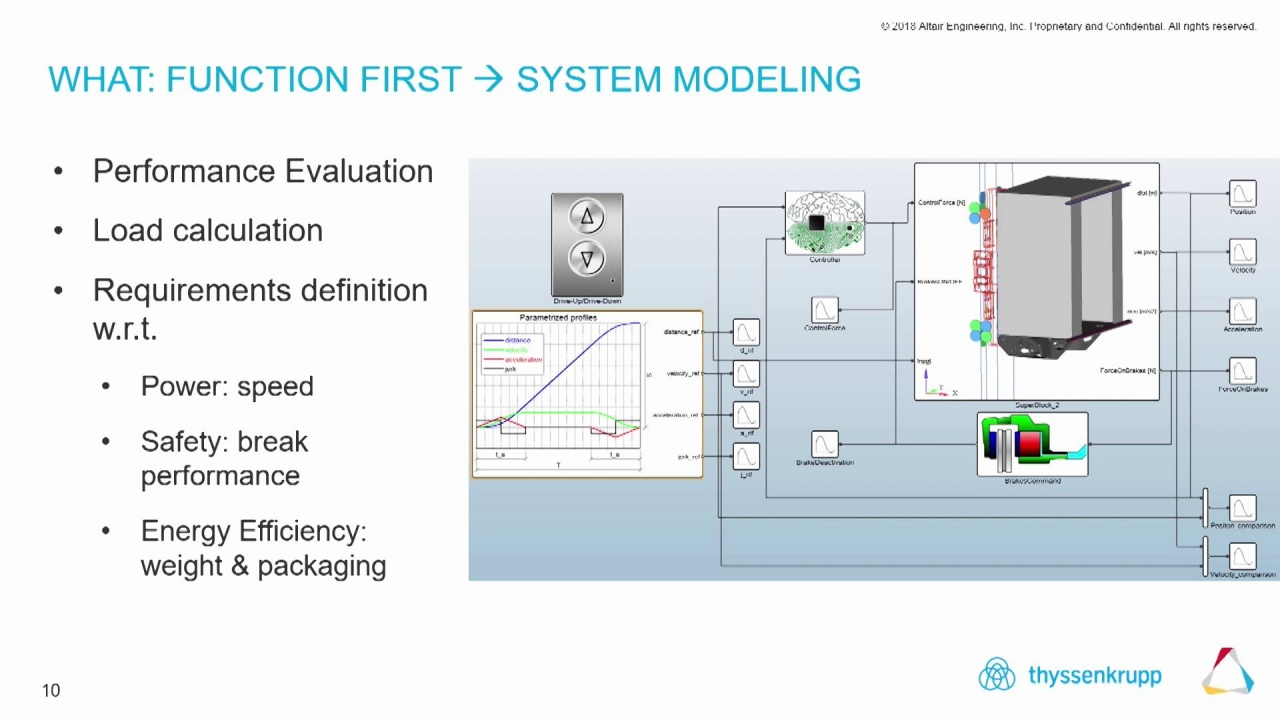 Multi-disciplinary System Simulation for Model-Based Development