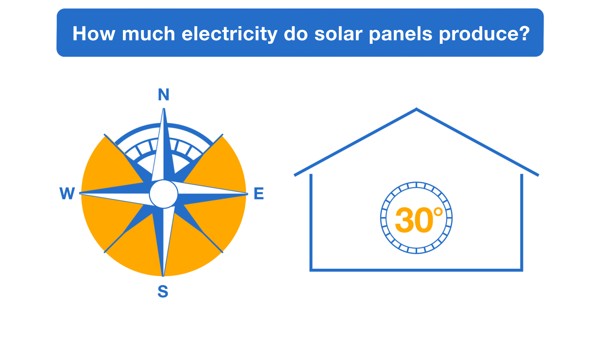 Solar Panel Output How Much Electricity Do They Produce