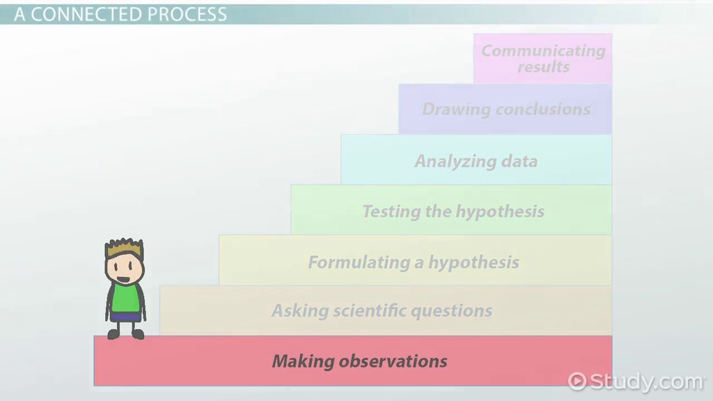 Connecting the Steps of the Scientific Method Video Lesson – Hypothesis Worksheet Middle School