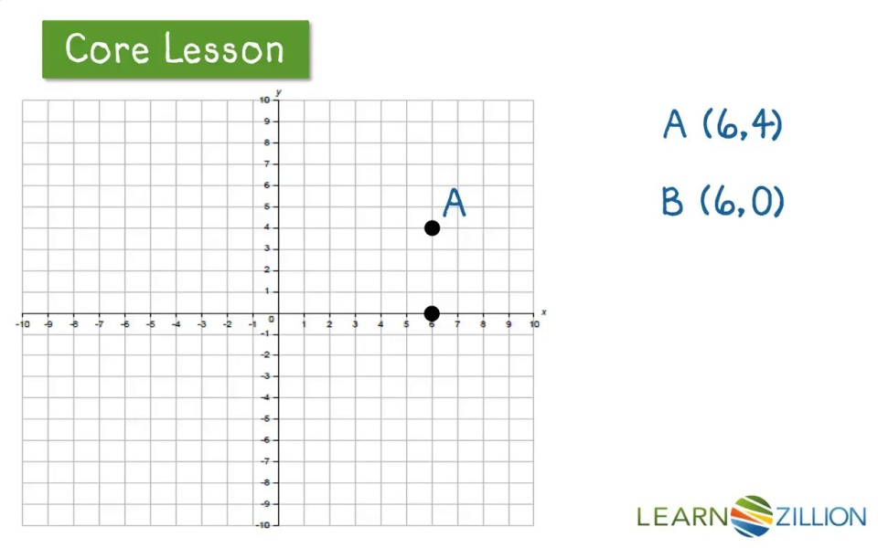 Lesson video for 'Use absolute value to find distances between points'