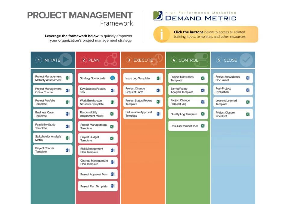 Project management framework demand metric video thumbnail maxwellsz