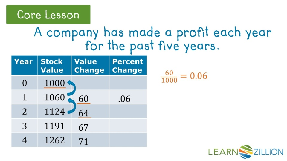 Determine Percent Rate Of Change Learnzillion