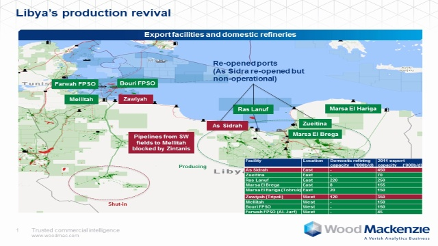 Libya's oil production shows signs of continued gains - Wood