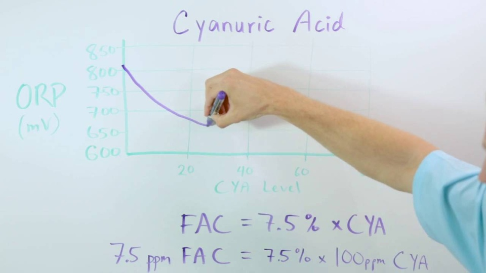 Wistia video thumbnail - Cyanuric Acid and pool sanitation
