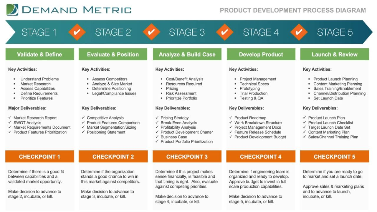 demand management plan template - luxury product management plan template festooning model