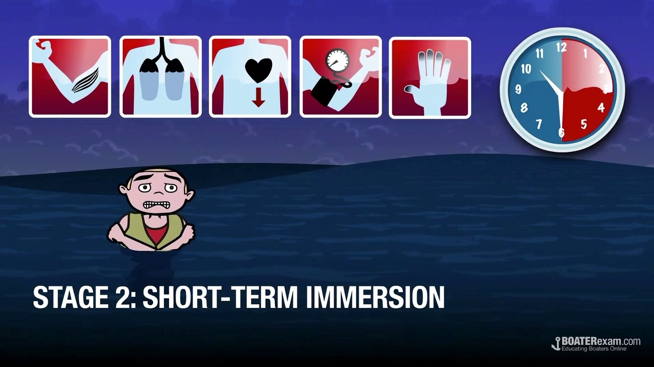 Cold Water Immersion Stages and Physiological Response