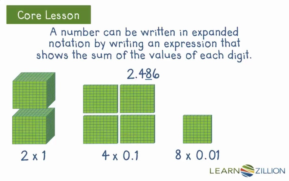 Write Decimals In Expanded Form Learnzillion