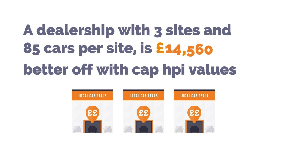 Hpi Check Vehicle Valuation Services For Trade Online Cap Hpi