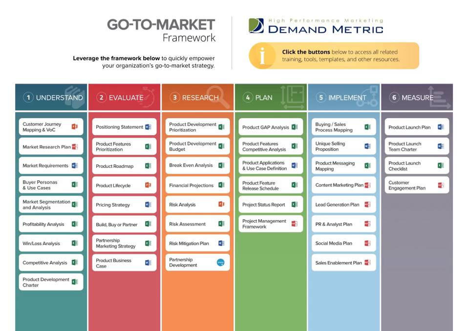 GoToMarket Framework Demand Metric - Go to market strategy template