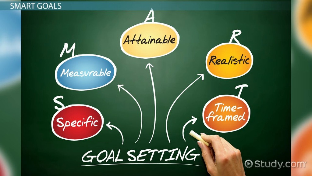 What are Performance Goals? - Definition & Examples - Video ...