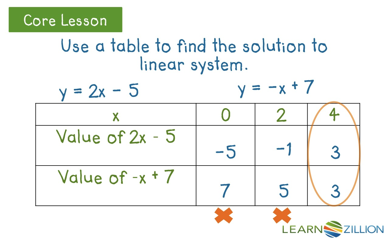 Find the solution to a pair of linear equations by using tables find the solution to a pair of linear equations by using tables learnzillion falaconquin