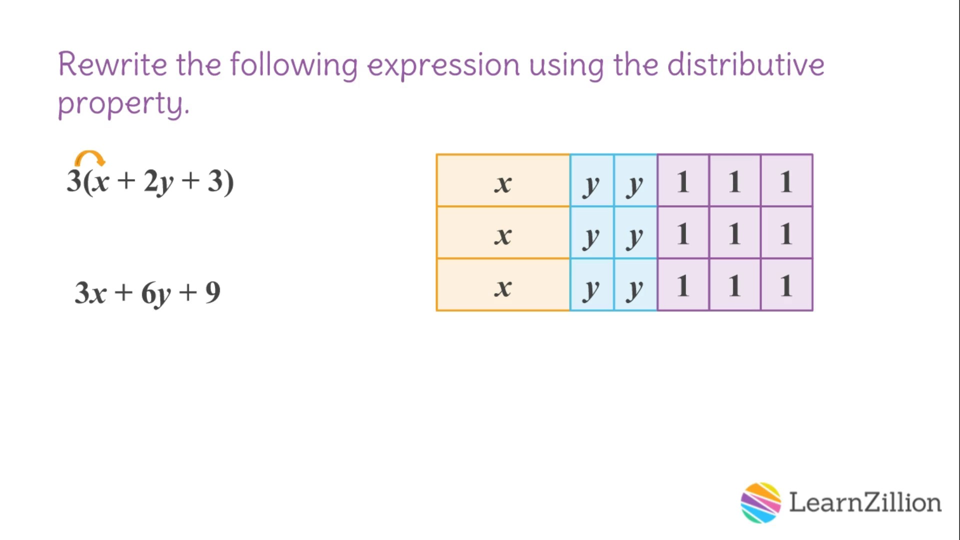 8 use the distributive property to write equivalent expressions fp use the distributive property to write equivalent expressions fp learnzillion falaconquin