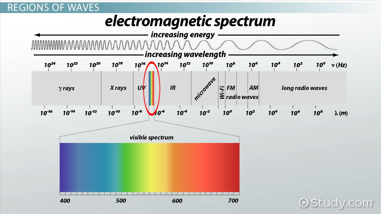 Electromagnetic Waves Definition Sources Properties Regions – Waves and Electromagnetic Spectrum Worksheet