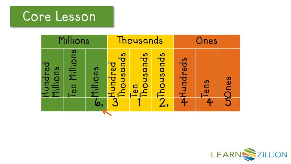 Read And Write Numbers In Word Form Learnzillion