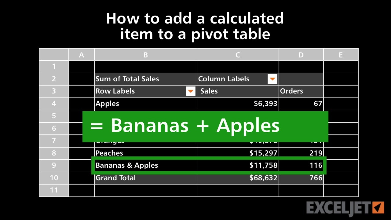 How to add a calculated item to a pivot table
