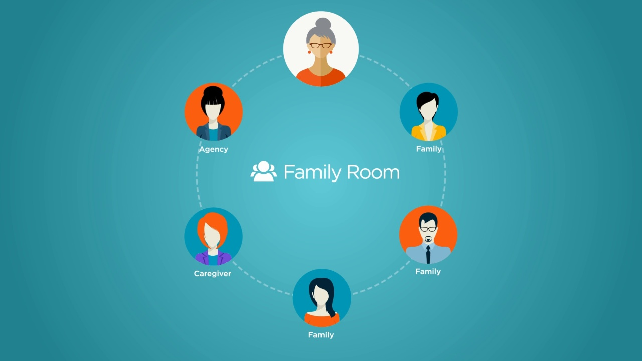 Wistia video thumbnail - ClearCare Family Room