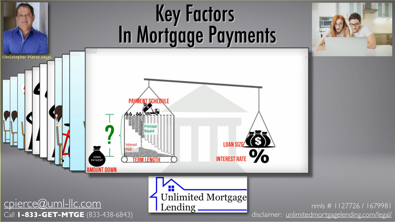 What Factors Affect Mortgage Payments? Unlimited Mortgage Lending