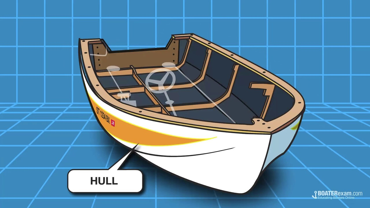 c1_2_boat_terminology  starter boat diagrams labeled #2