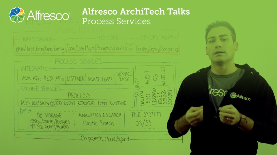 Alfresco ArchiTech Talks - Process Services