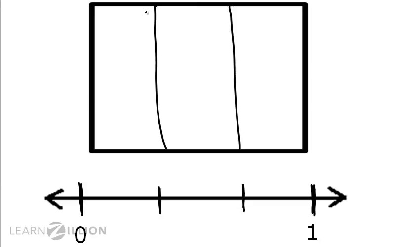 Place unit fractions on a number line – Place Fractions on a Number Line Worksheet