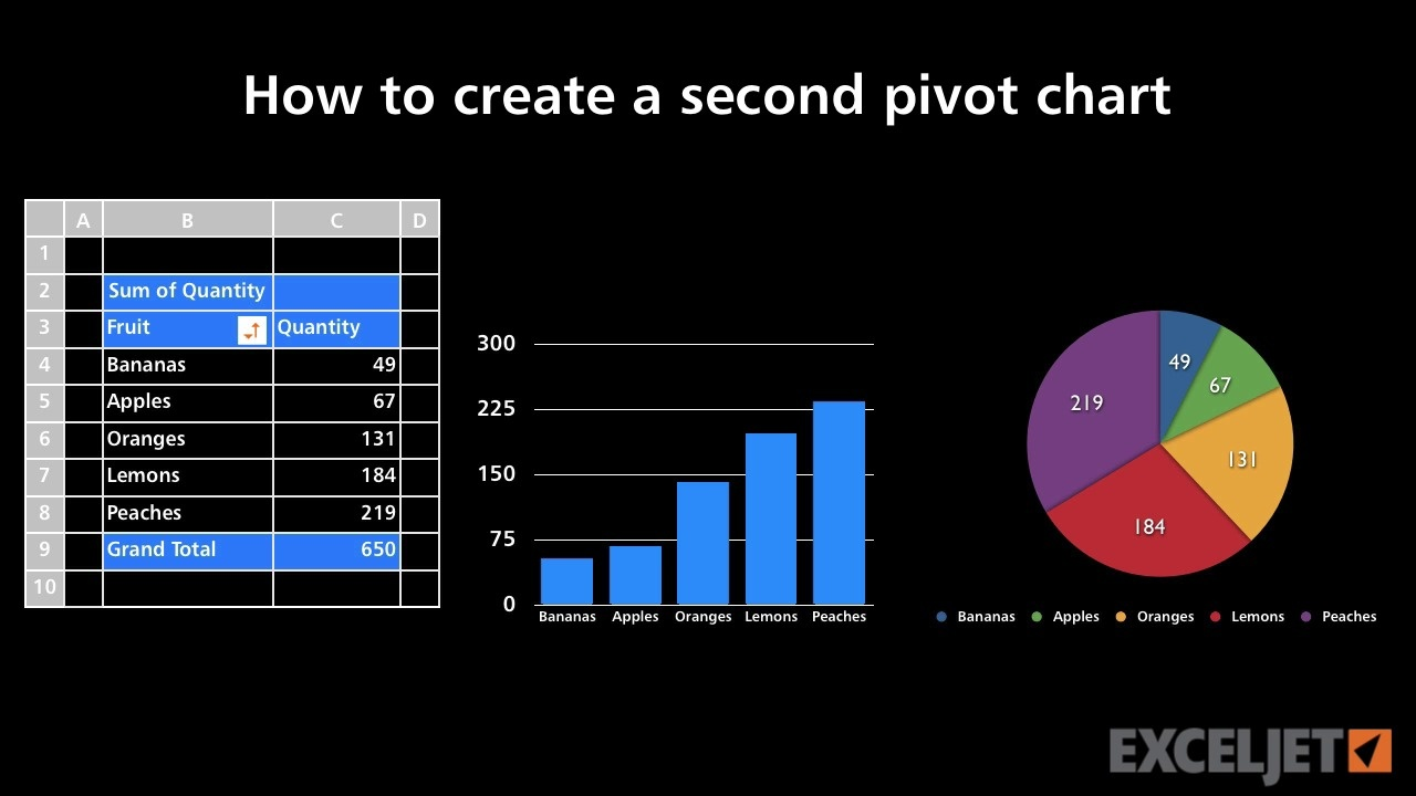 How to create a second pivot chart