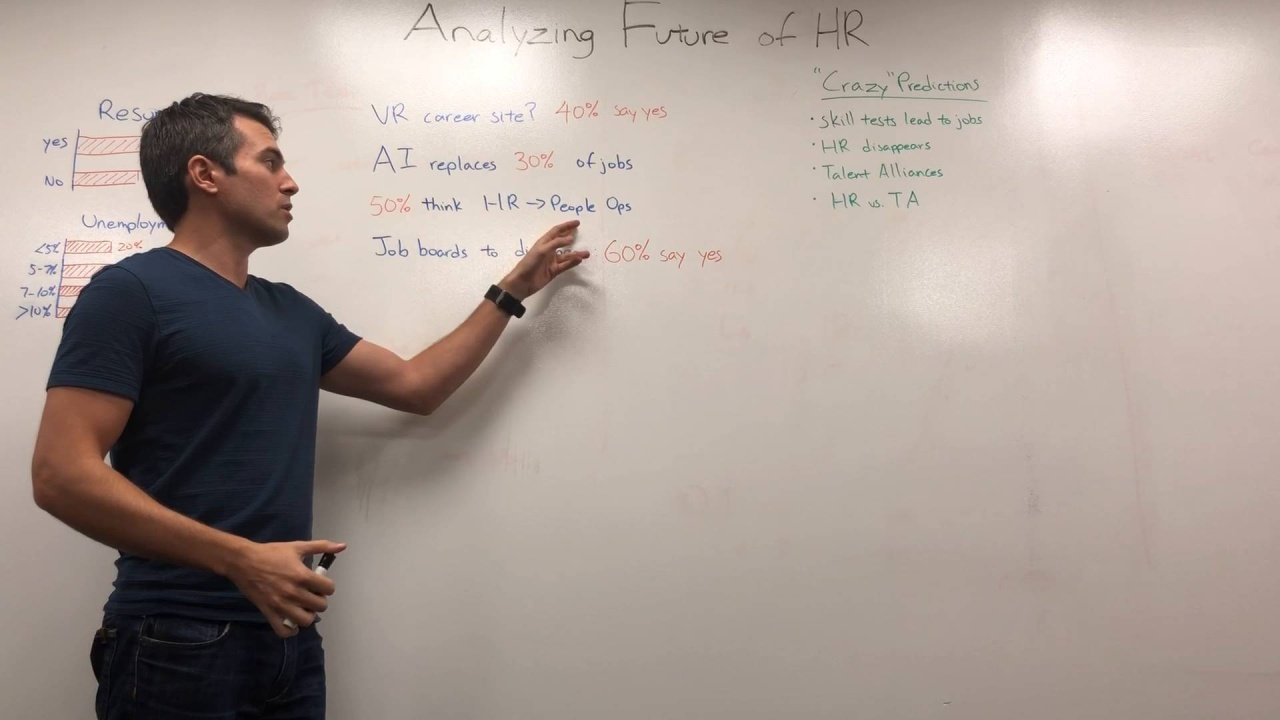 Future of HR Results