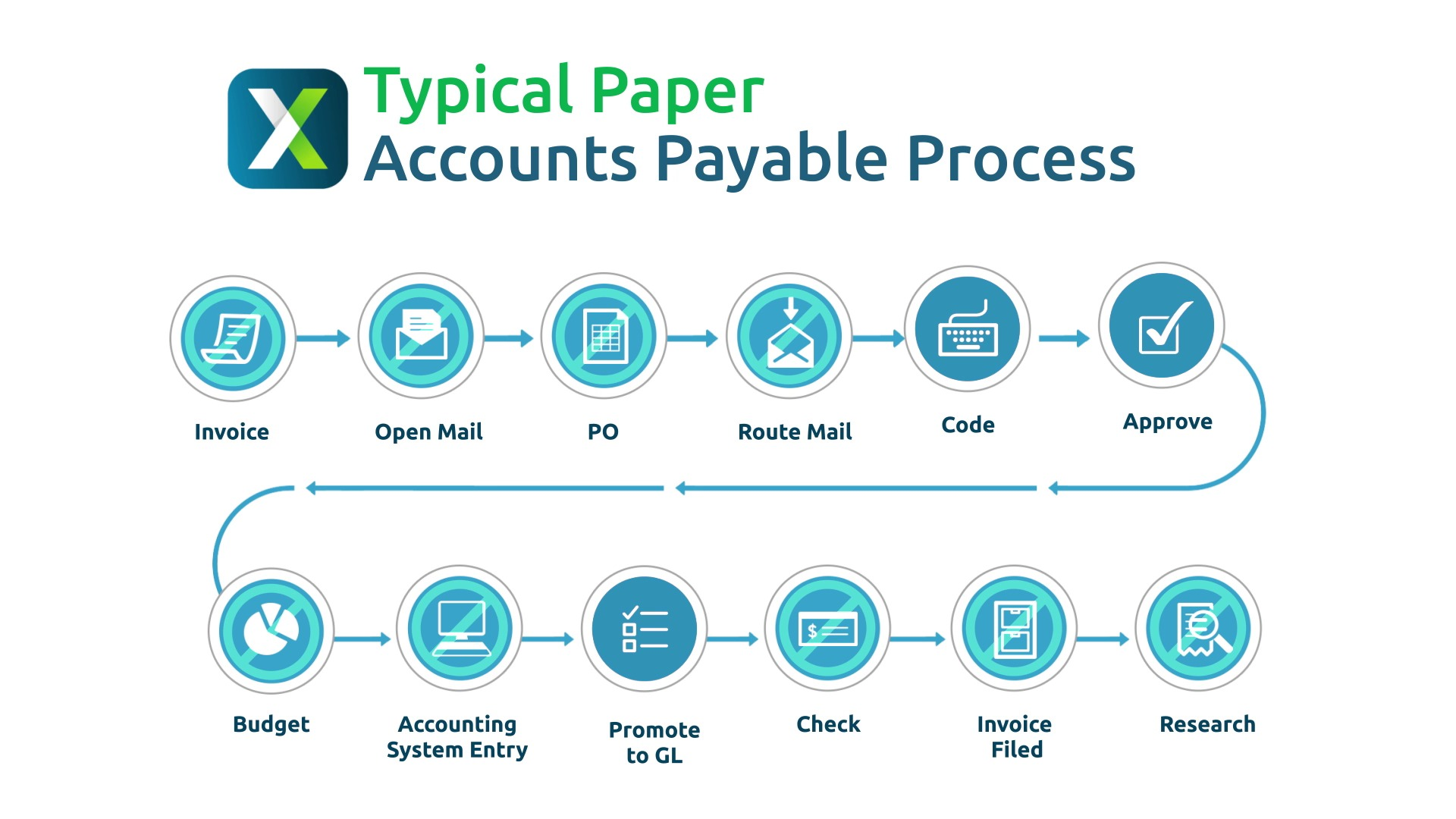 AP Automation Software Accounts Payable Solutions AvidXchange - Cost of processing an invoice