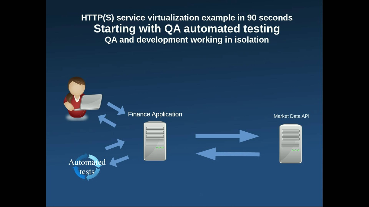 HTTP(S) example in 90 seconds - Starting with QA automated testing