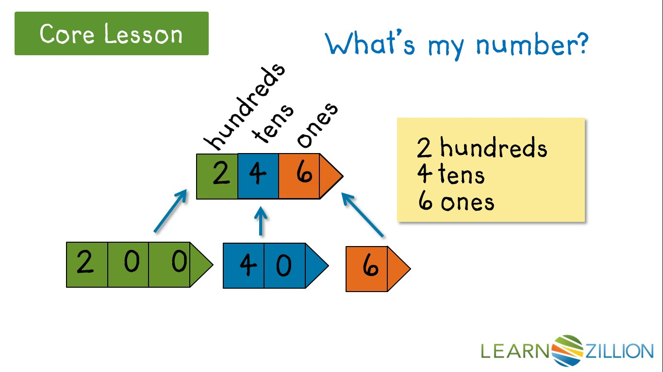 Write three digit numbers in expanded form by understanding the write three digit numbers in expanded form by understanding the value of each digit learnzillion falaconquin