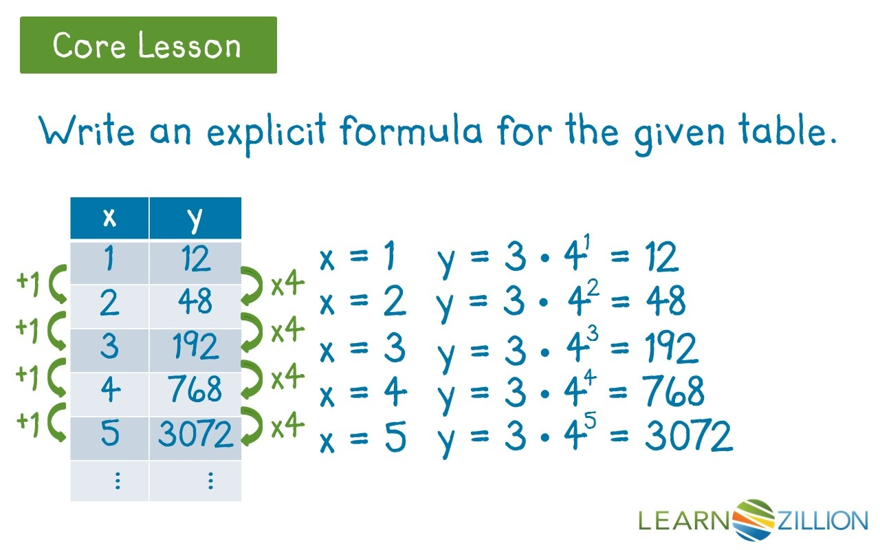 exponential function formula table - best photos about formula