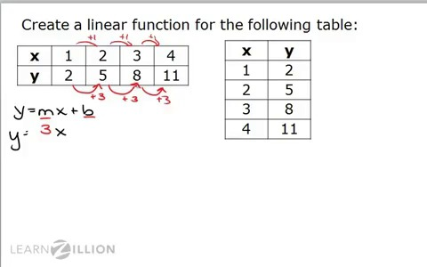 writing linear equations from tables