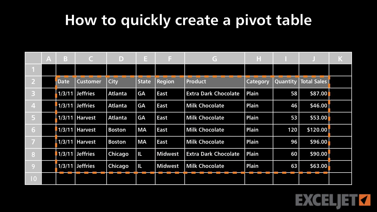 Excel tutorial how to quickly create a pivot table gamestrikefo Image collections
