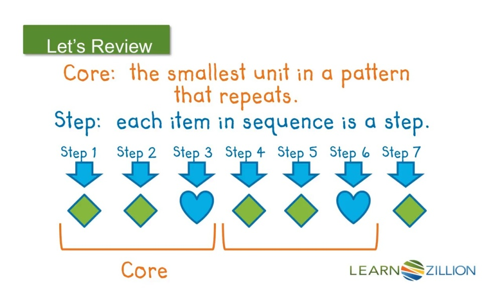 Understand Repeating Patterns Learnzillion