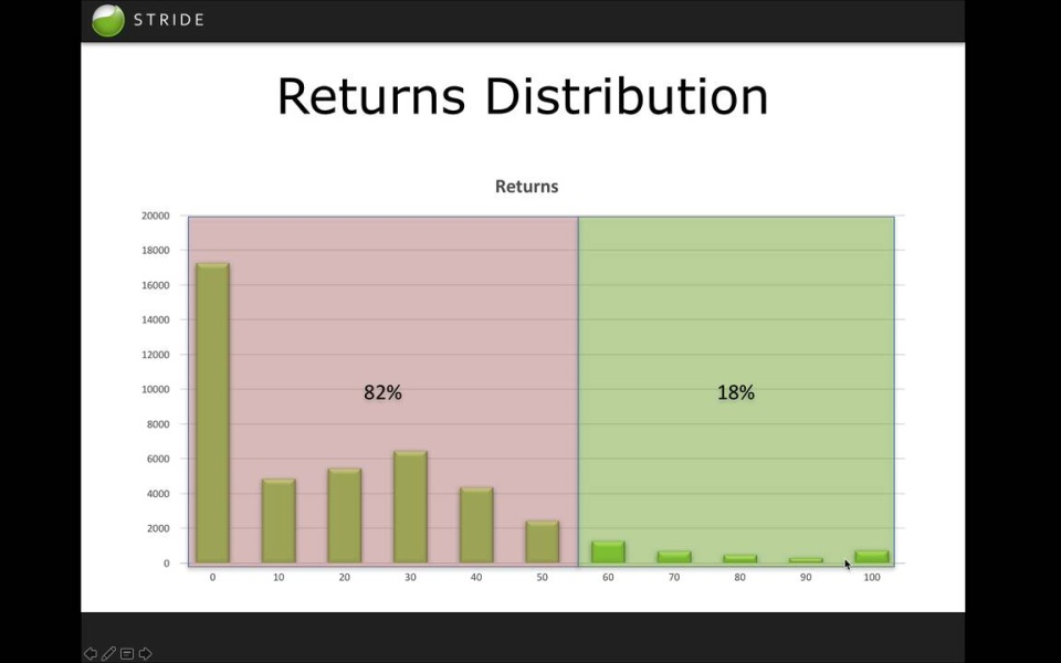 Wistia video thumbnail - Returns for value investing