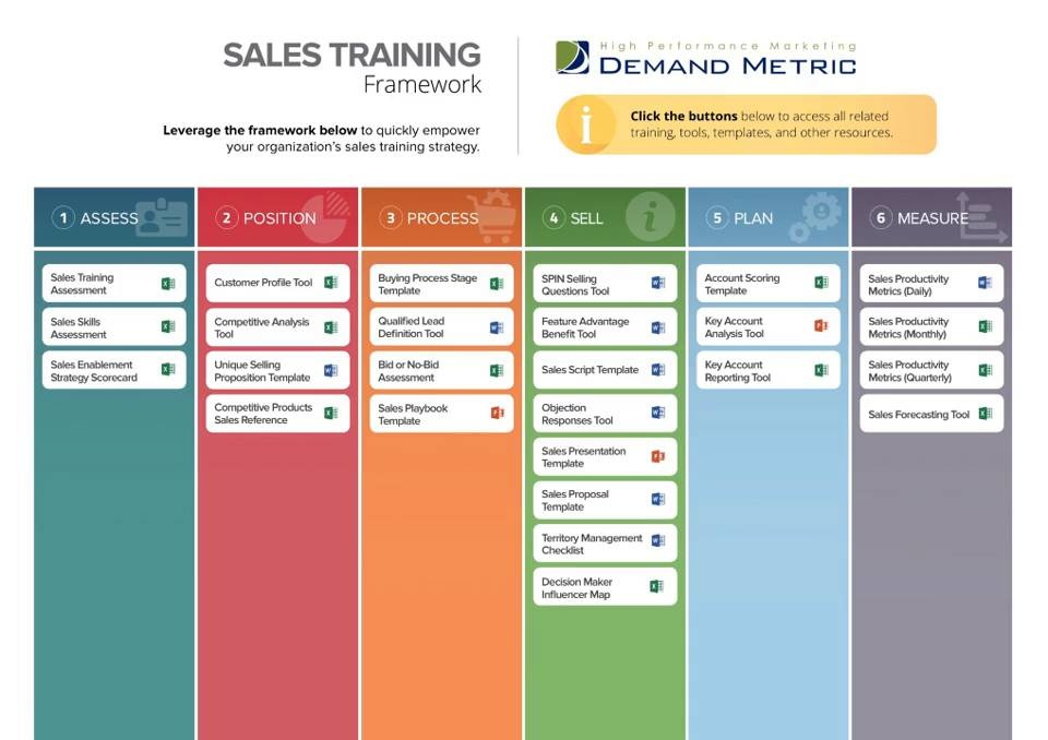 sales training framework demand metric