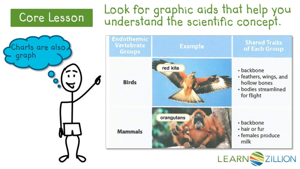 explain scientific concepts based on information in a text