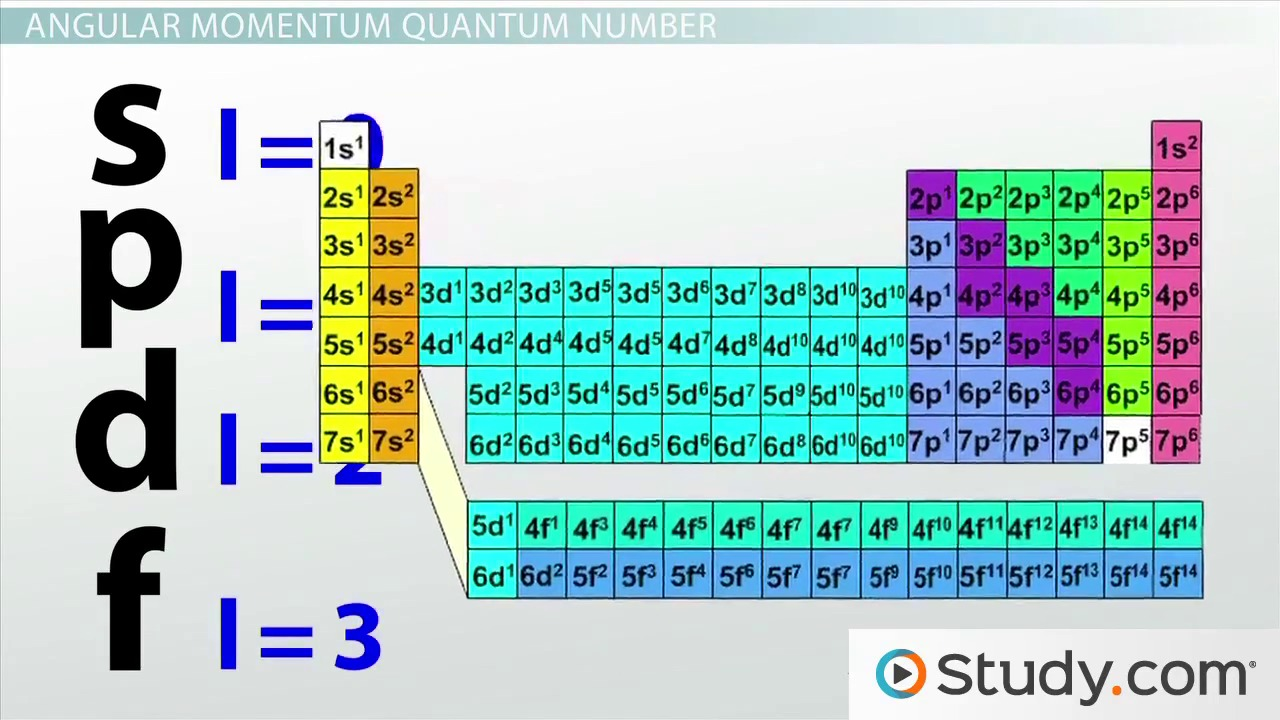 Electron configurations in atomic energy levels video lesson four quantum numbers principal angular momentum magnetic spin gamestrikefo Gallery
