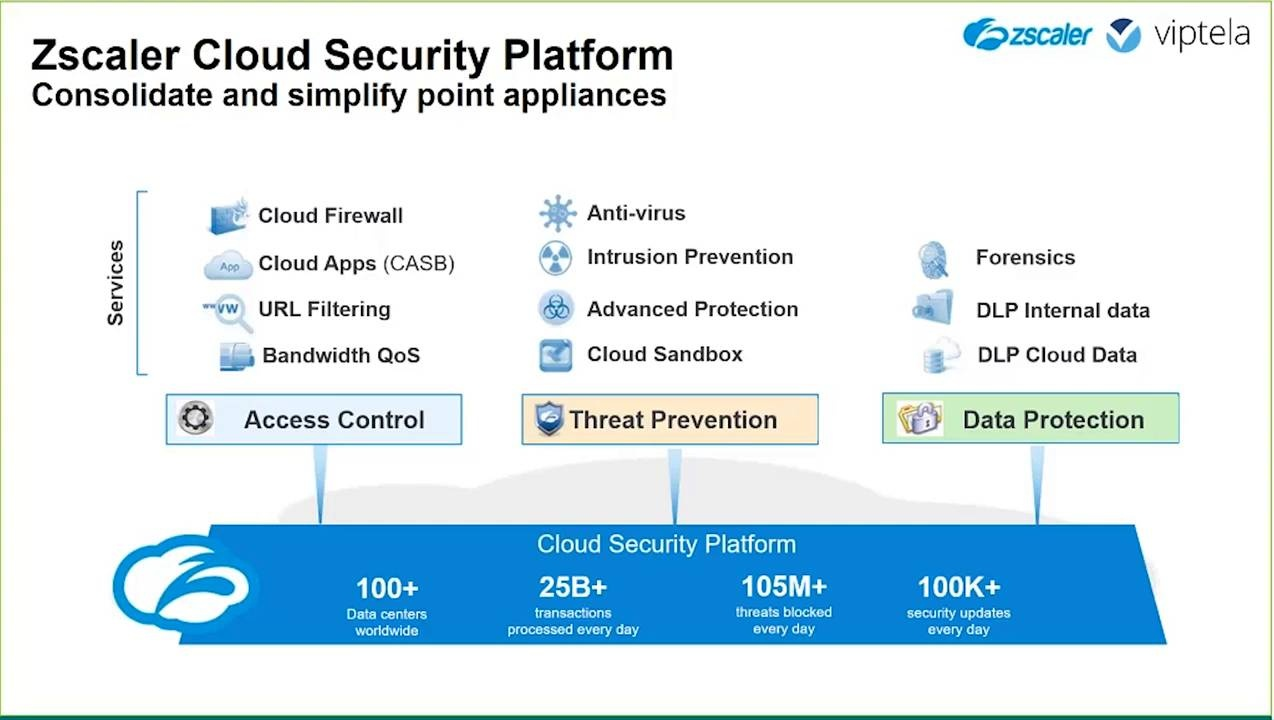 Zscaler Cloud Security for Viptela SD WAN
