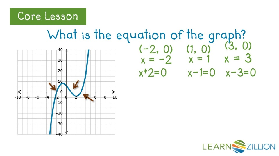 write the equation of a polynomial using its x-intercepts | learnzillion