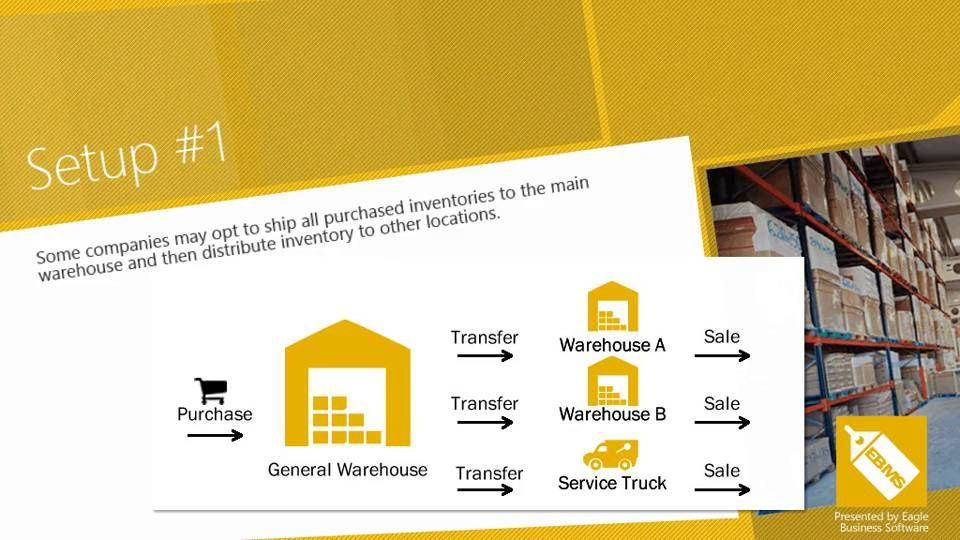 Warehouse Inventory Management Software