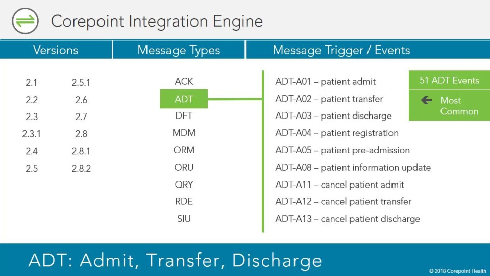 Hl7 Adt Admit Discharge Transfer Corepoint Health