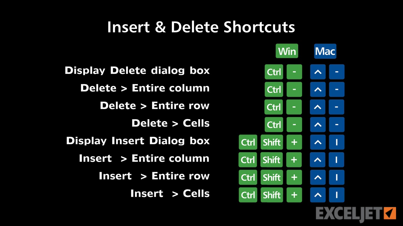 Shortcuts to insert/delete rows and columns