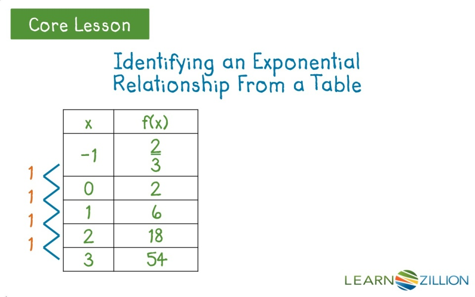Write and graph an exponential function by examining a table ...