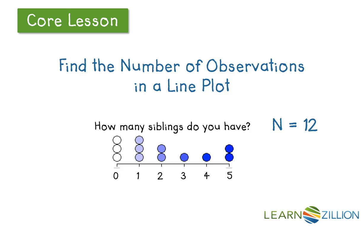 Determine The Number Of Observations In A Set Of Data By Looking At  Histograms And Line Plots  Learnzillion