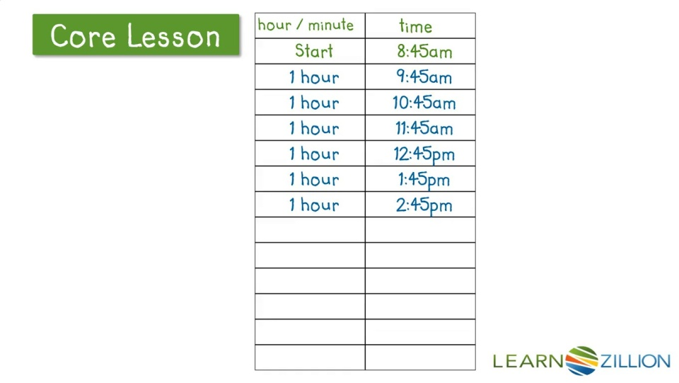 Solving elapsed time word problems using a t-chart | LearnZillion